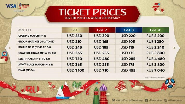 قیمت بلیط های جام جهانی در مراحل مختلف.