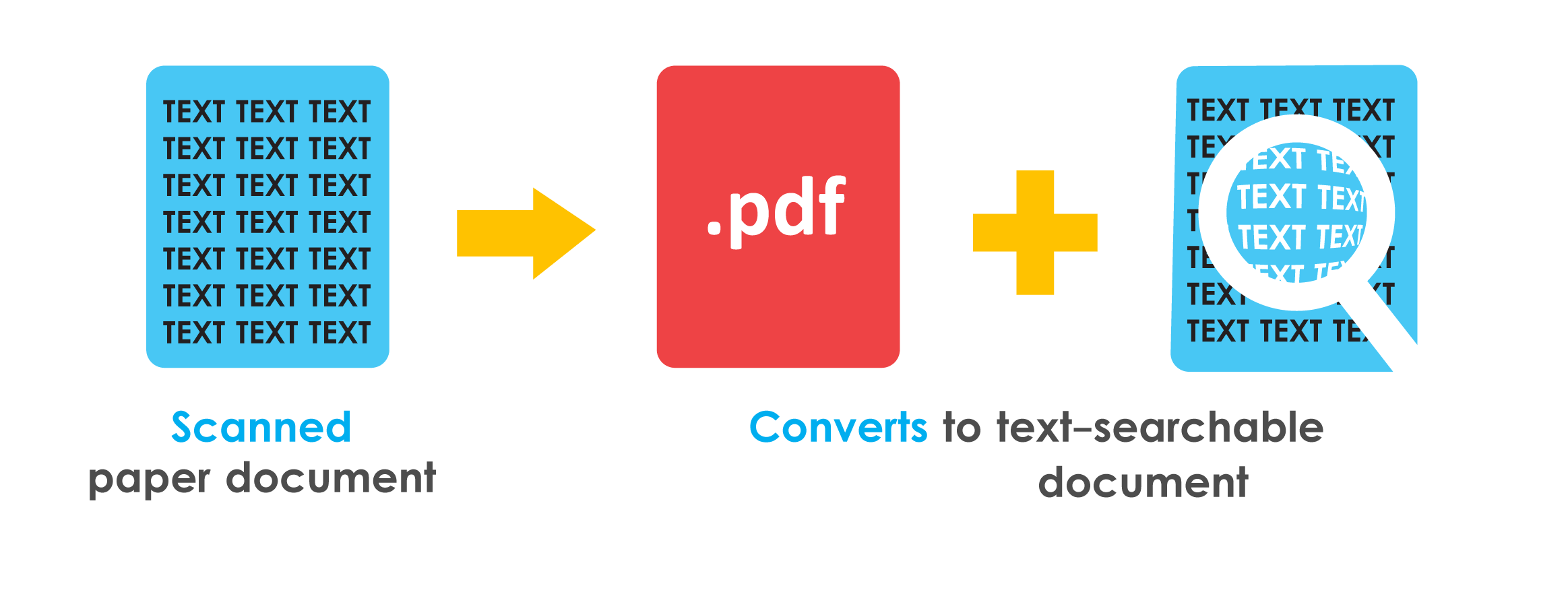 تبدیل عکس به متن قابل ویراش و جستجو