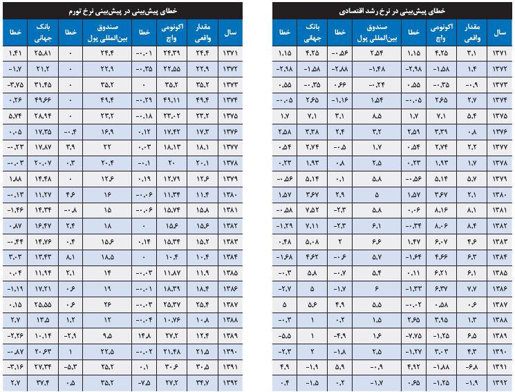 پیشبینی موسسات بینالمللی درباره اقتصاد ایران چقدر قابل اتکا است؟