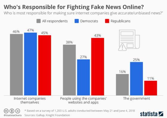نظرسنجی در خصوص مسوول مبارزه با اخبارـجعلی
