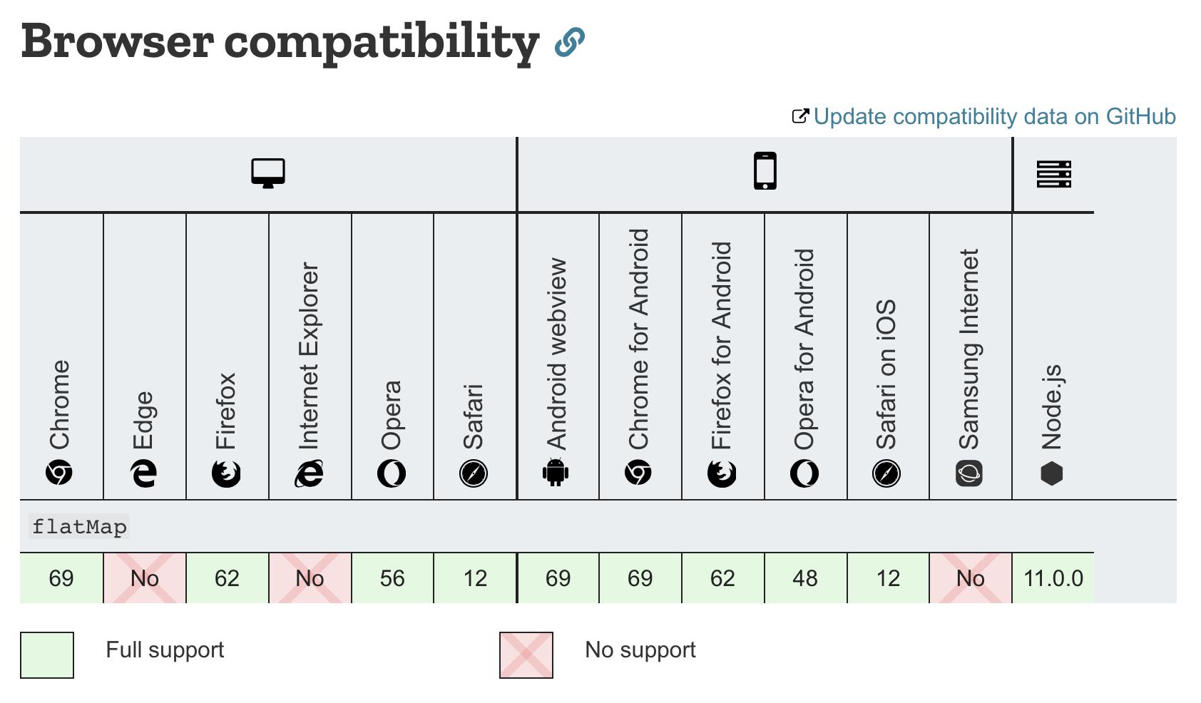 وضعیت پشتیبانی از ویژگی flatMap در محیط های مختلف