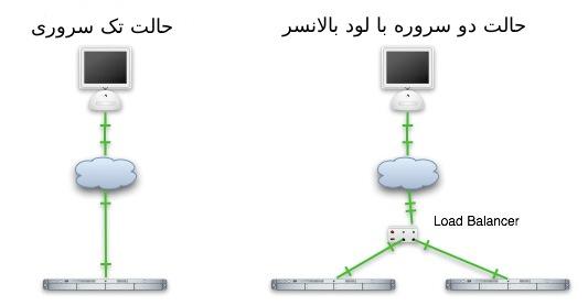 راه اندازی یک highavailable system به همراه لود بالانسر