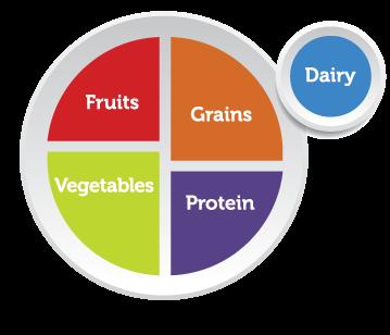 بشقاب من راهنمای تغذیهای منتشر شده توسط وزارت کشاورزی ایالات متحده آمریکا است که شامل تصویر نموداری دایرهایشکل است که نشاندهنده چیدمان میزی با یک بشقاب و لیوان بوده و به پنج گروه غذایی تقسیمبندی شدهاست.[۱] بشقاب من در ۲ ژوئن ۲۰۱۱ و پس از ۱۹ سال، جایگزین هرم غذایی در آمریکا شد.  بشقاب من به چند بخش شامل تقریباً ۳۰ درصد غلات، ۴۰ درصد سبزیجات، ۱۰ درصد میوه، ۲۰ درصد پروتئین و در کنار آنها بخش کوچکی به عنوان لبنیات، شامل یک لیوان شیر یا یک فنجان ماست، تقسیم شدهاست.