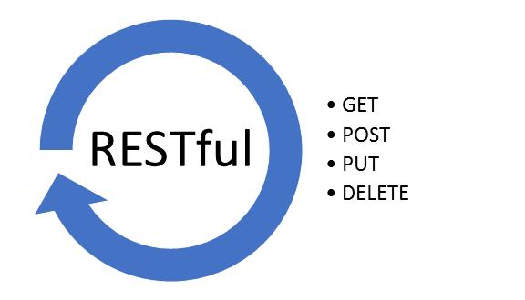 آشنایی با وبسرویسهای RESTful