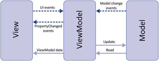 معماری MVVM