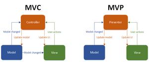 فواید استفاده از معماری در برنامه نویسی