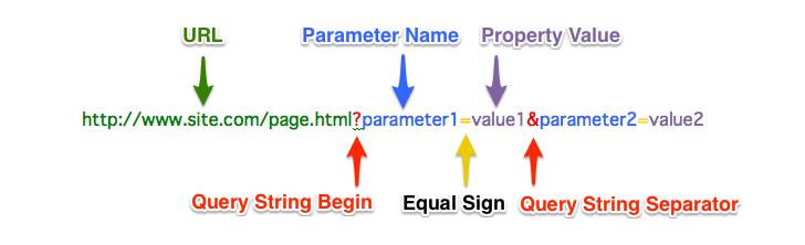 کوئری پارامتر چیست؟