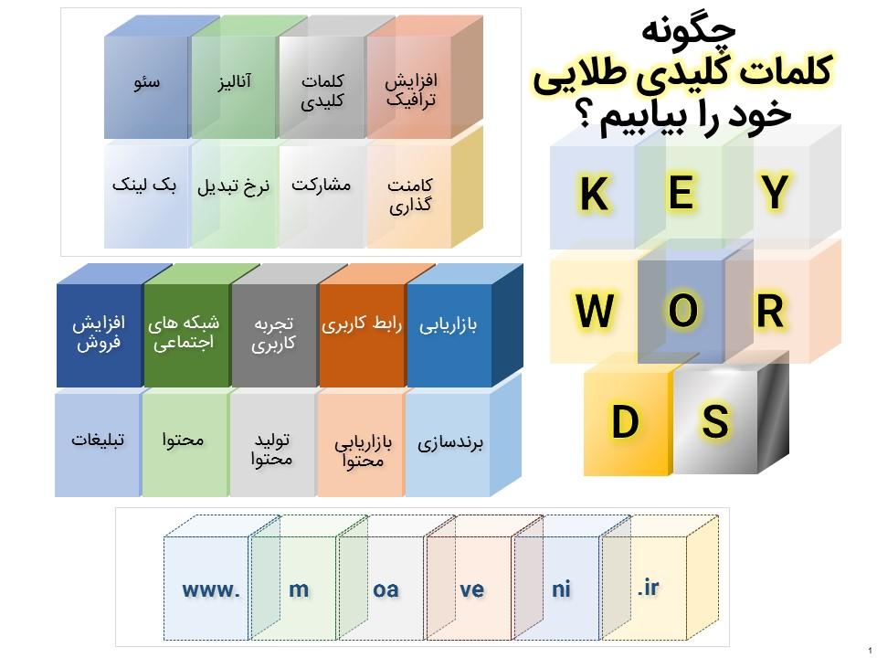 چگونه کلمات کلیدی طلایی خود را بیابیم ؟