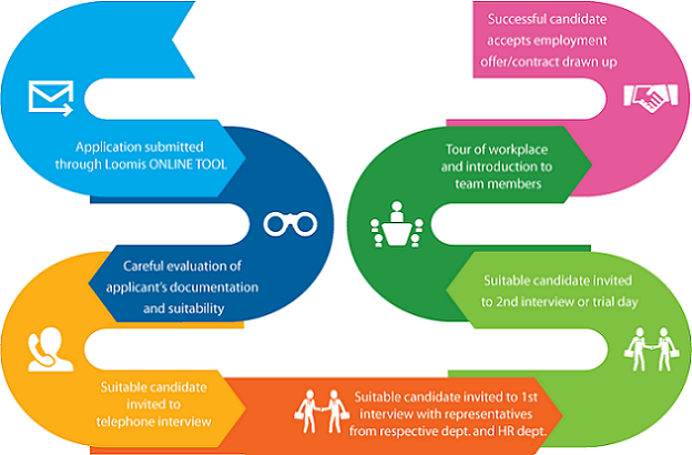 فرایند جذب و استخدام