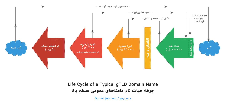چرخه حیات دامنههای عمومی