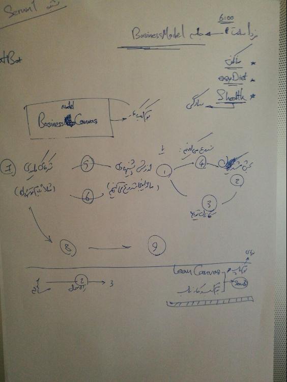 دست نوشته من از اولین جلسه اسکرام لیمومی