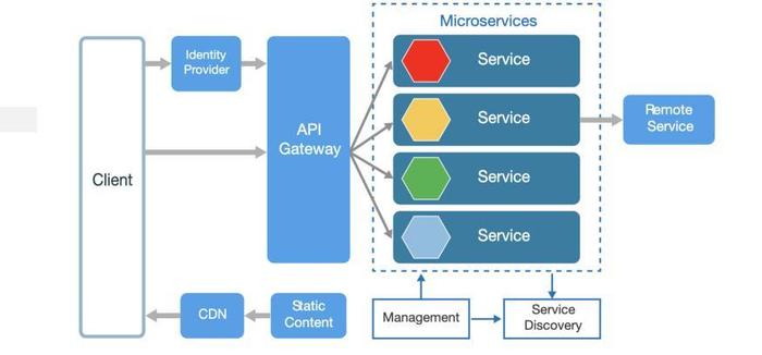 آموزش Microservices در ASP.NET Core (سری اول)