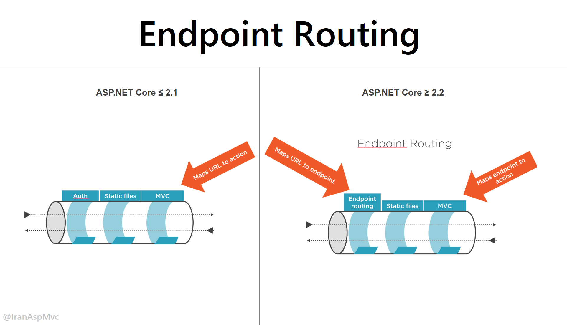 بررسی قابلیت Endpoint Routing در ASP.NET Core