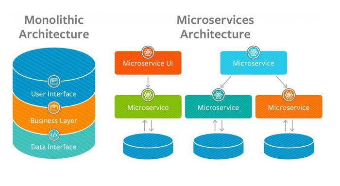 آموزش Microservices در ASP.NET Core  (سری دوم)