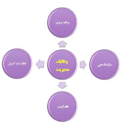 نقش برنامه ریزی در توسعه صنایع