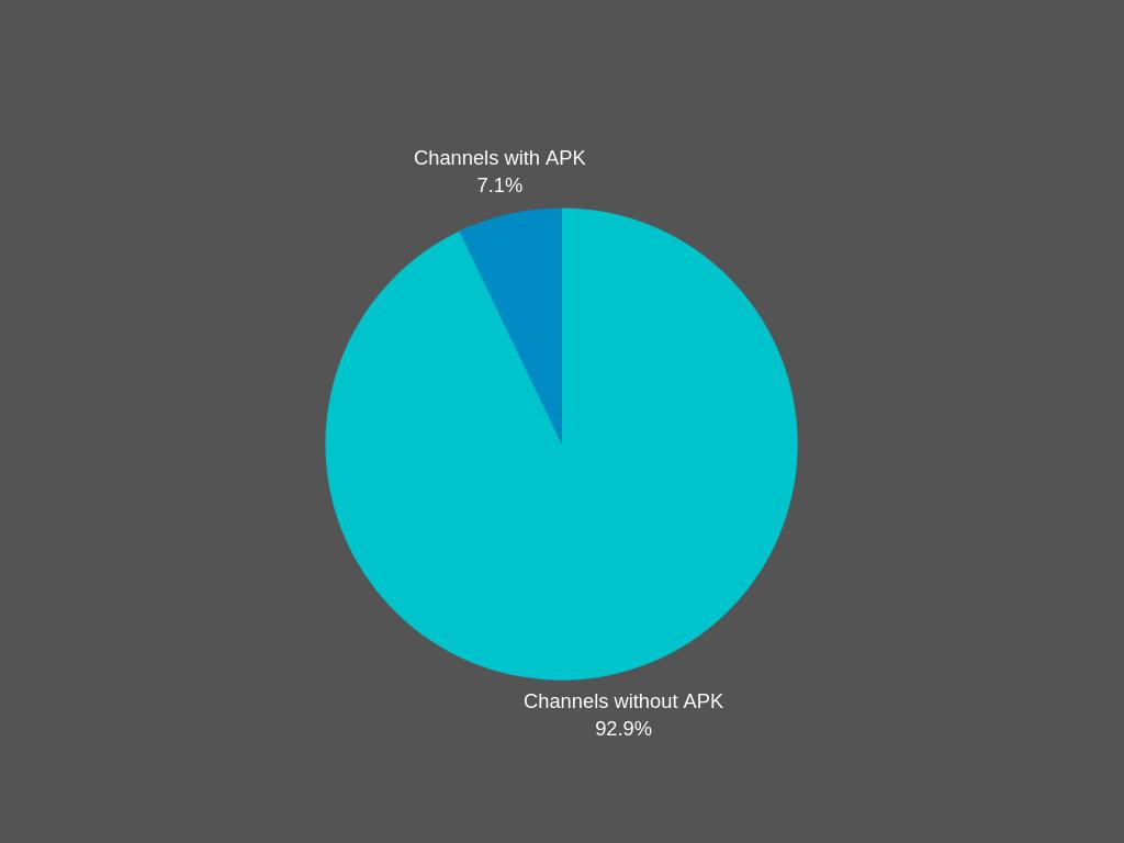 فقط حدود ۷ درصد کانال های رصد شده دارای فایل apk بوده اند.