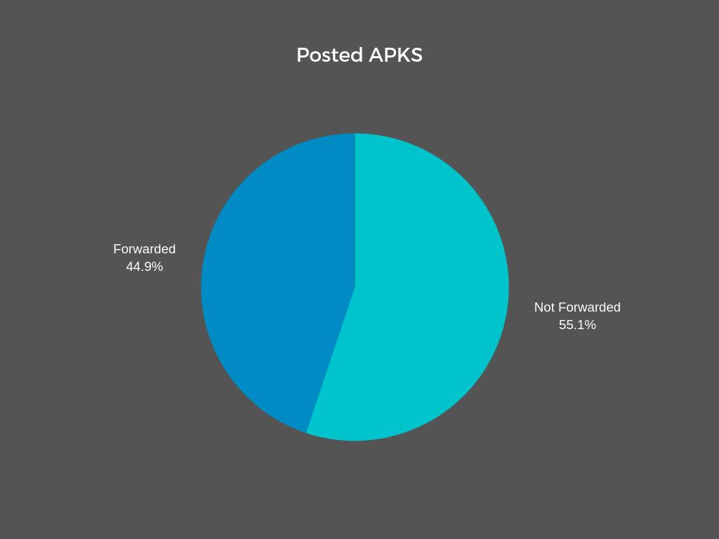 حدود ۴۵ درصد فایل های رصد شده فوروارد شده اند.