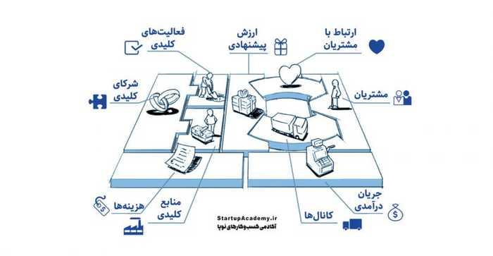مدل کسبوکار، مدل درآمدی و جریان درآمدی