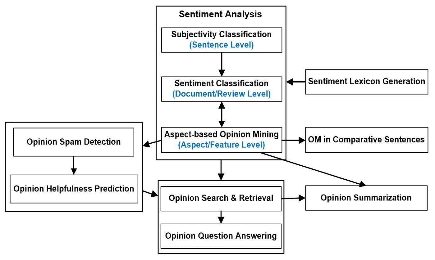 دستهبندی زمینههای تحقیقاتی مرتبط با نظر کاوی به همراه نمایش ارتباط بین آنها