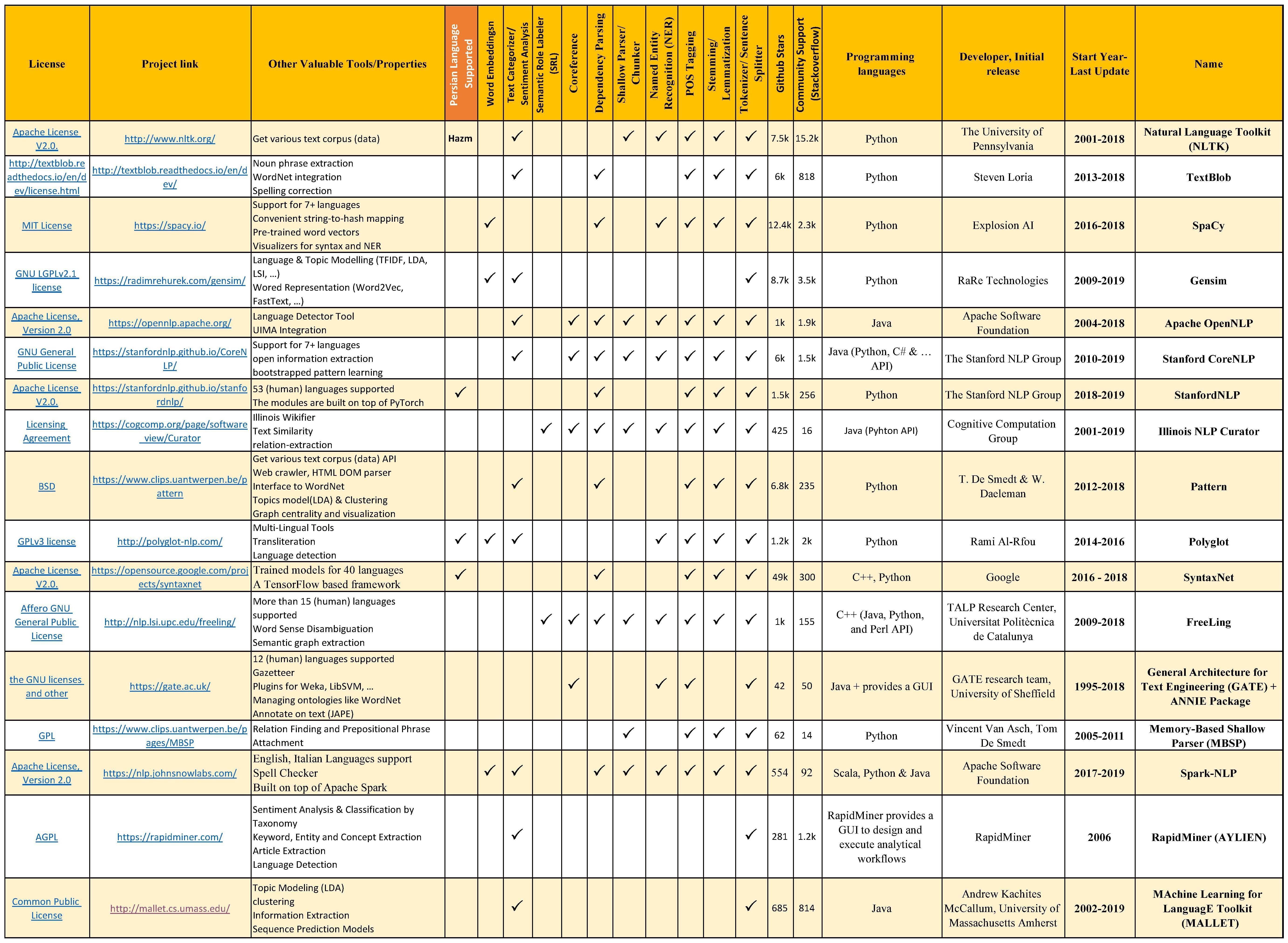 مقایسه ویژگیها و امکانات کتابخانههای (جعبه ابزار) محبوب و رایگان پردازش زبان طبیعی تا سال 2019