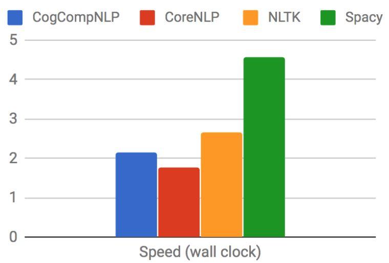 مقایسه سرعت اجرای چهار کتابخانه پردازش زبان طبیعی برای تقطیع جملات و کلمات، برچسبزنی نقش ادات سخن و موجودیتهای نامی (مقدار بیشتر بهتر هست)