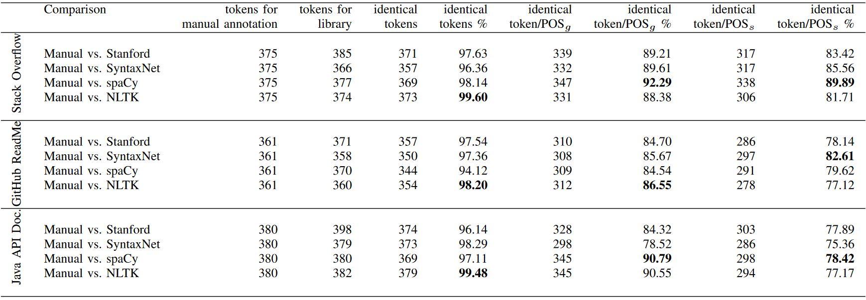 مقایسه دقت (accuracy) چهار کتابخانه پردازش زبان طبیعی در شناسایی کلمات (توکن) و برچسبزنی نقش ادات سخن (مقدار بیشتر بهتر هست)