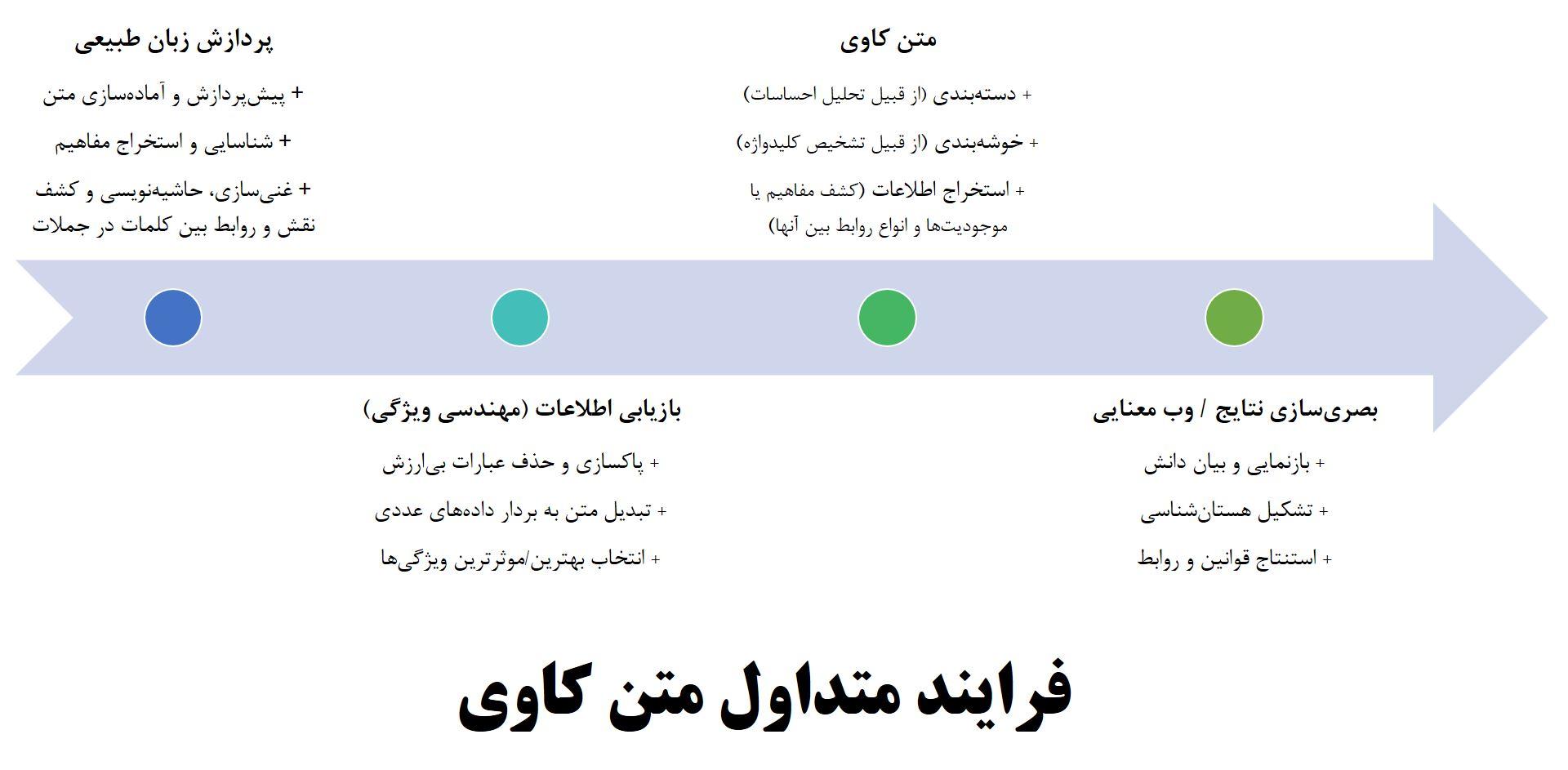 گرفته شده از مقاله مفهوم فرایند متنکاوی در وبلاگ متن کاوی فارسییار