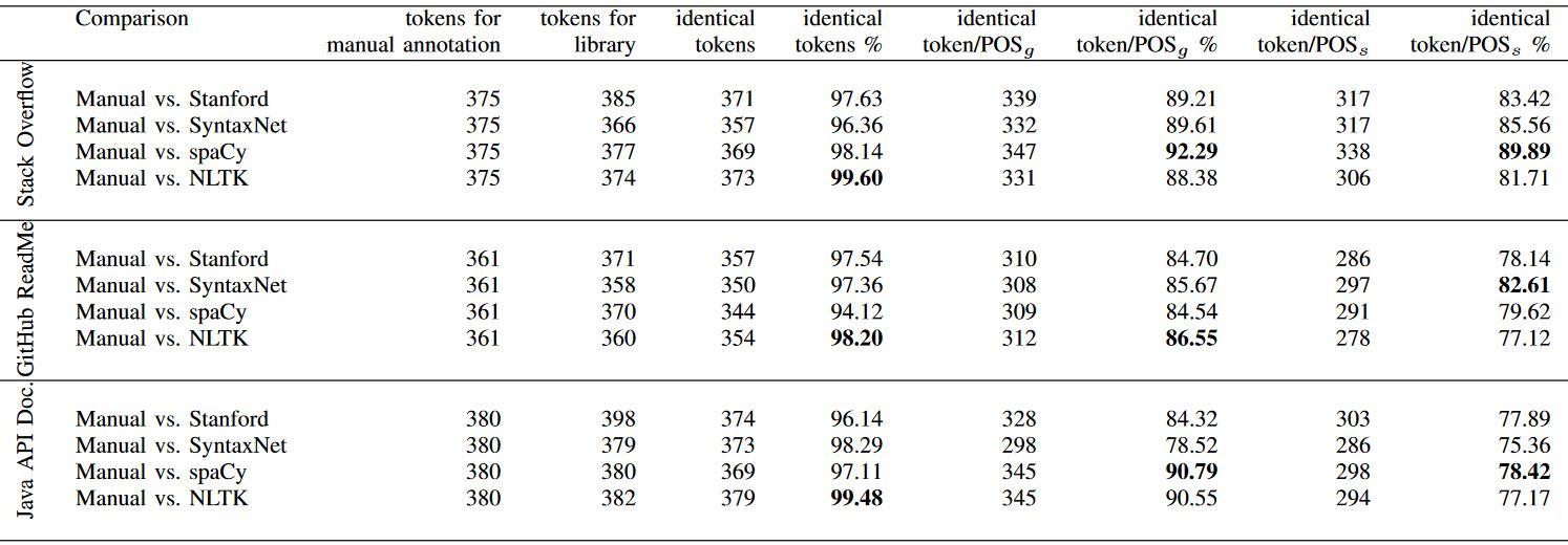 مقایسه دقت برخی از ابزارهای کتابخانههای SyntaxNet، Stanford، Spacy و NLTK روی سه پیکره متنی مختلف