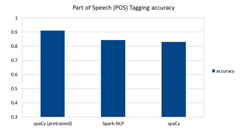 مقایسه دقت SpaCy و SparkNLP برای برچسبزنی نقش کلمات در جمله برای زبان انگلیسی (مقدار دقت بیشتر بهتر است)