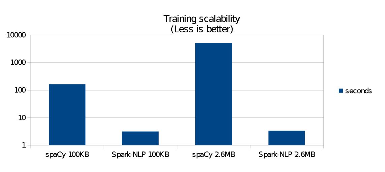 مقایسه کارایی (زمانی) SpaCy و SparkNLP در آموزش مدل یادگیر برای برچسبزنی نقش کلمات (مقدار زمان کمتر بهتر است)