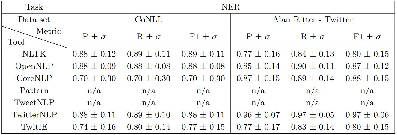 مقایسه کیفیت نتایج کتابخانههای مختلف برای ابزار تشخیص موجودیتهای نامدار (انواع اسامی خاص) متن انگلیسی بر روی دو پیکره مختلف (ستون اول نتایج منظور از P دقت، ستون دوم R منظور بازآوری و ستون سوم معیار F1 که از ترکیب دقت و بازآوری بدست میآید)