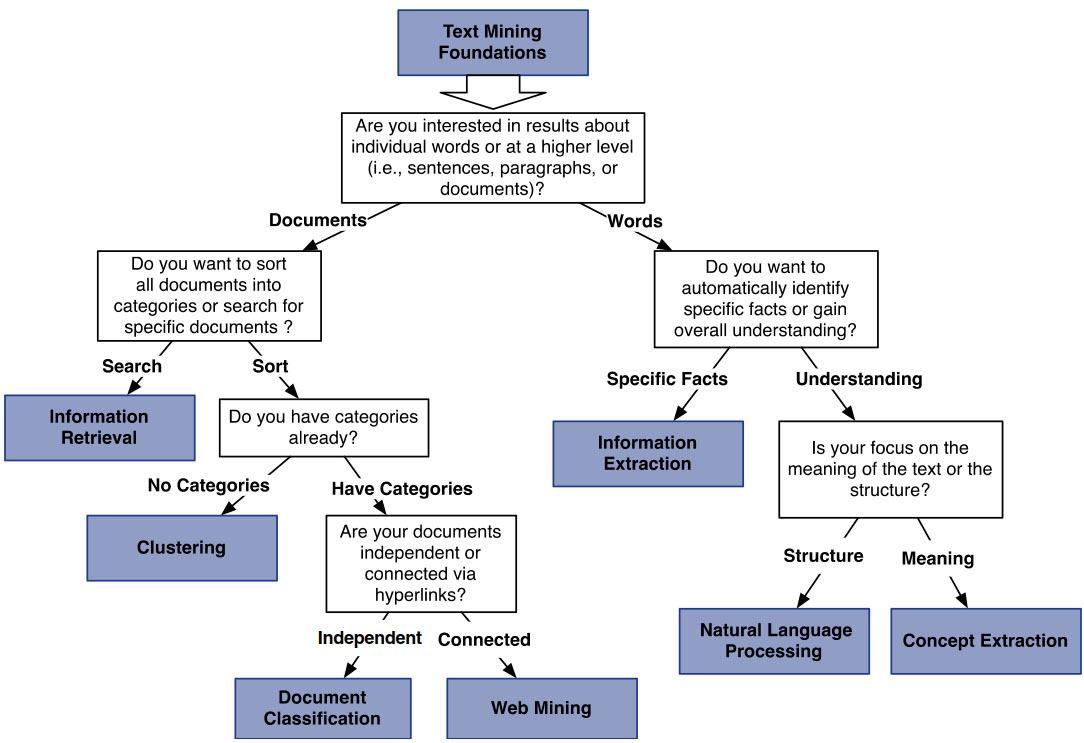 طبقهبندی نهچندان دقیق از مسائل و زمینههای تحقیقاتی اصلی در حوزه متن کاوی