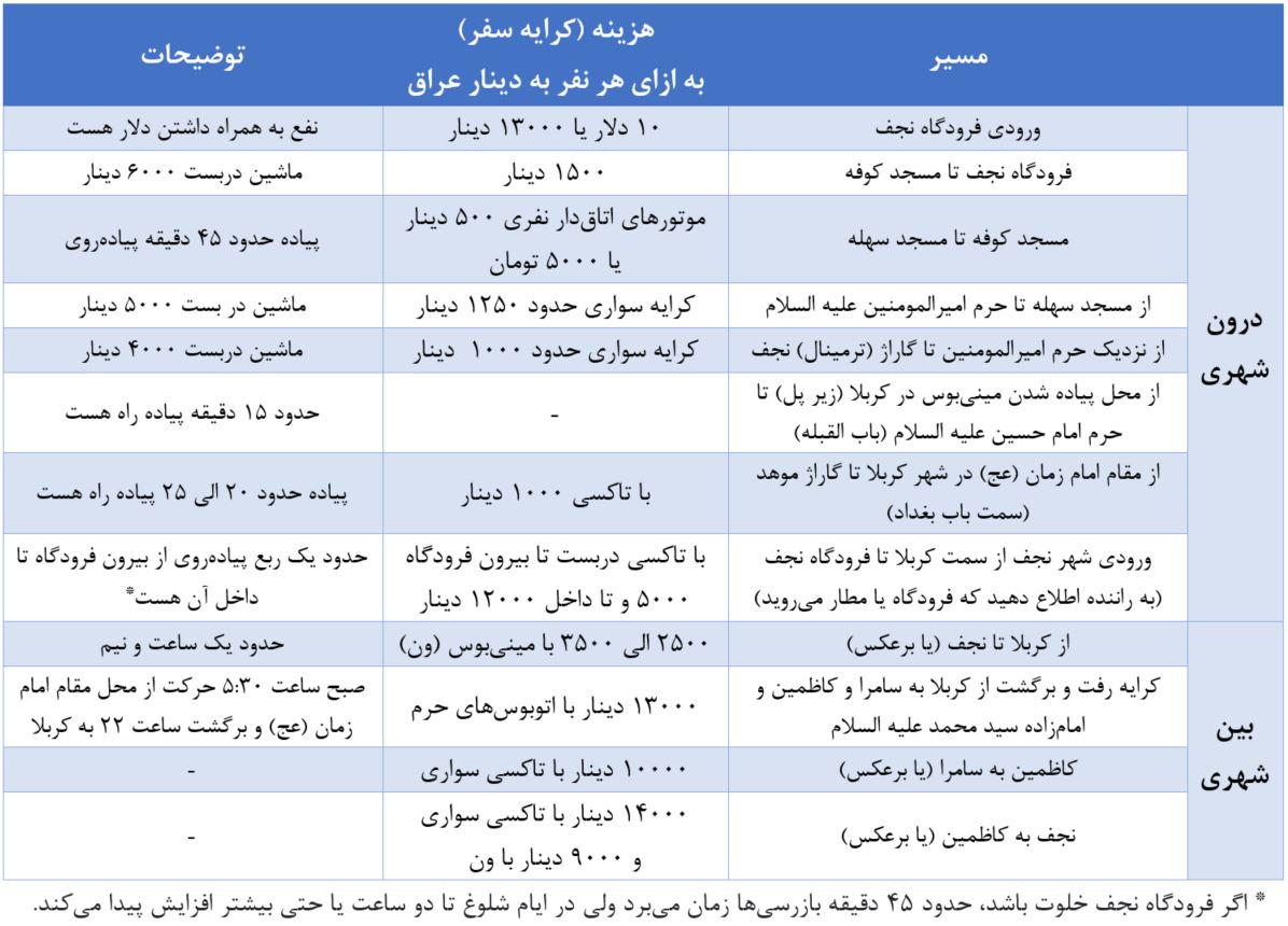 راهنمای سفر به عراق (شهرهای مقدس نجف، کربلا، کاظمین، سامرا)
