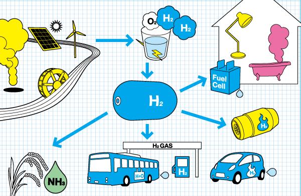 گاز هیدروژن و روش های تولید آن از هیدروکربن ها