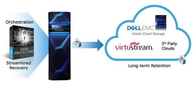 ویژگی منحصر به فرد Dell EMC Data Domain