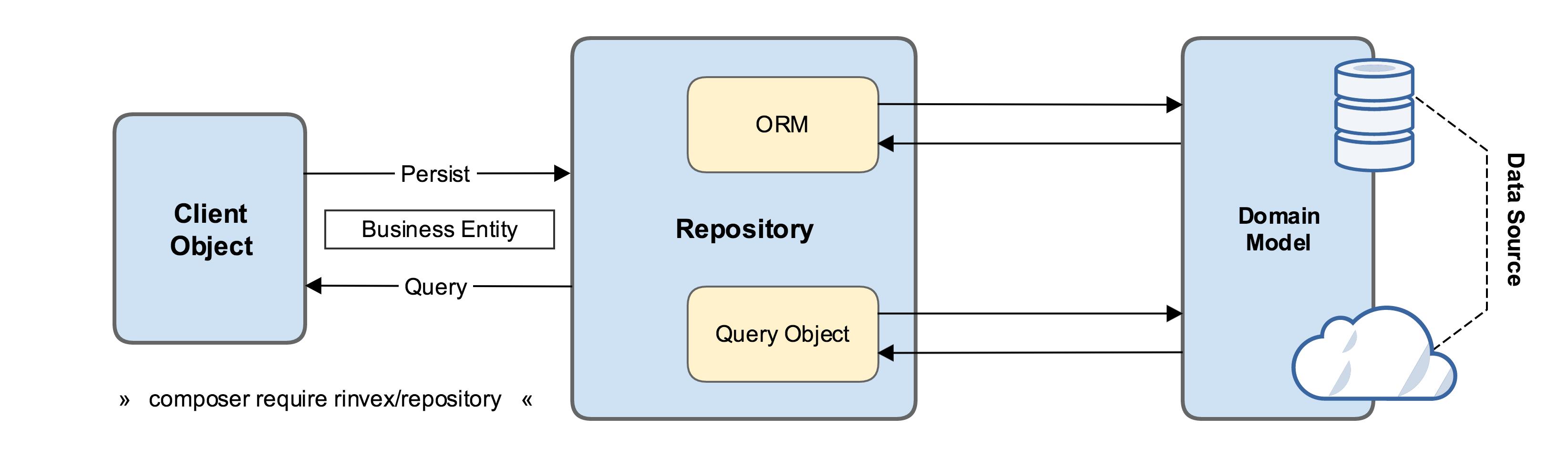 همه چیز در مورد نحوه استفاده از Repository pattern در فریم ورک Laravel