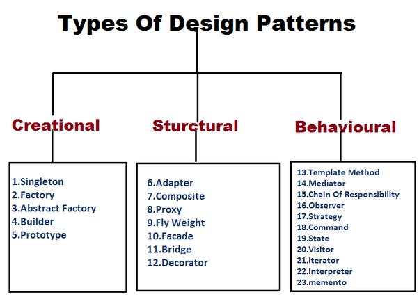 دیزاین پترن ها (Design Pattern)