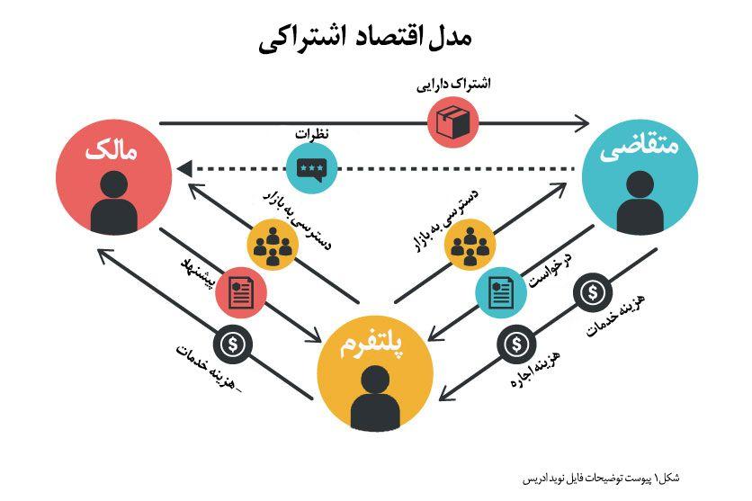 مدل اقتصاد اشتراکی
