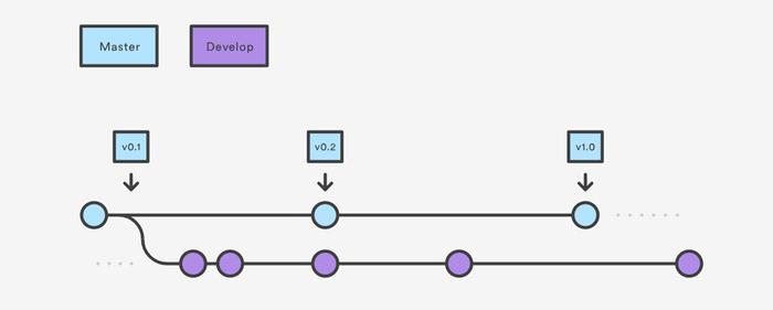 استانداردی مناسب برای کنترل پروژه با نام git flow