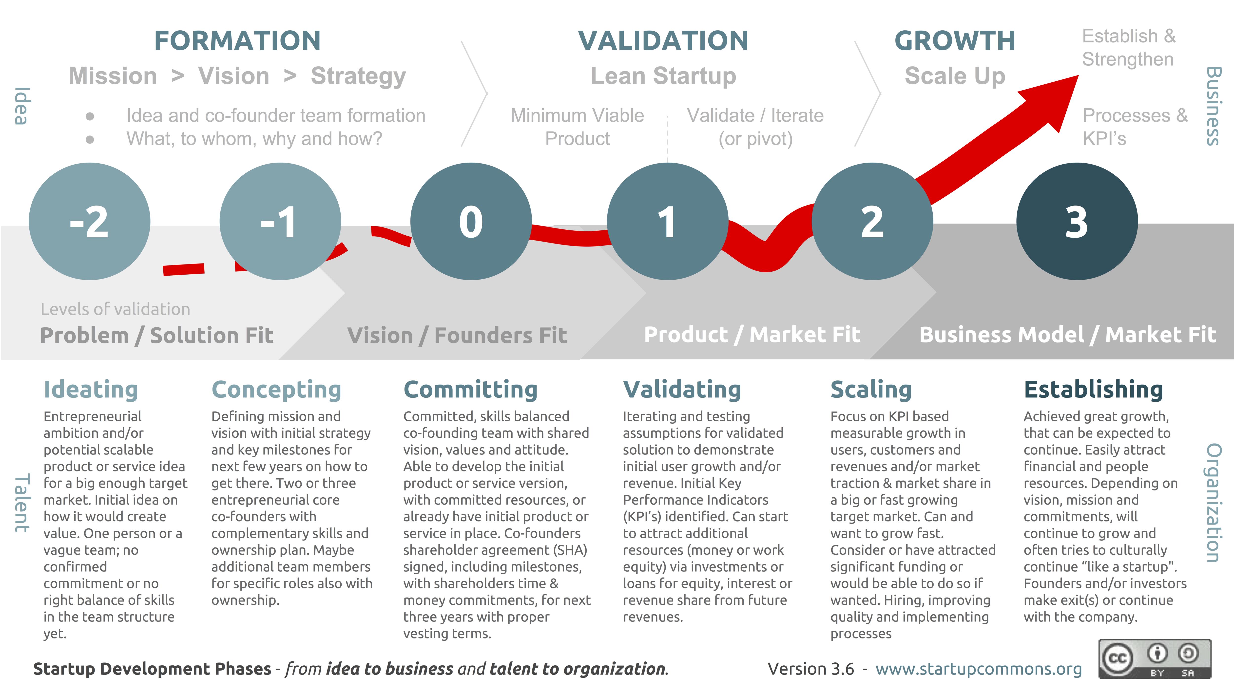 مراحل کلیدی رشد یک شرکت نوپا - منبع
