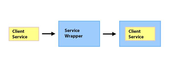 انجام عملیات مشترک بر روی سرویس ها - Javascript Collective Service Wrapper
