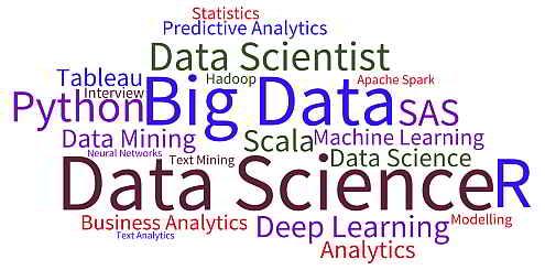 10 وبلاگ برتر علوم داده