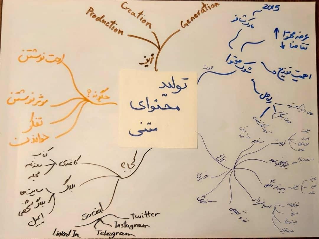 نقشه ذهنی تولید محتوای متنی
