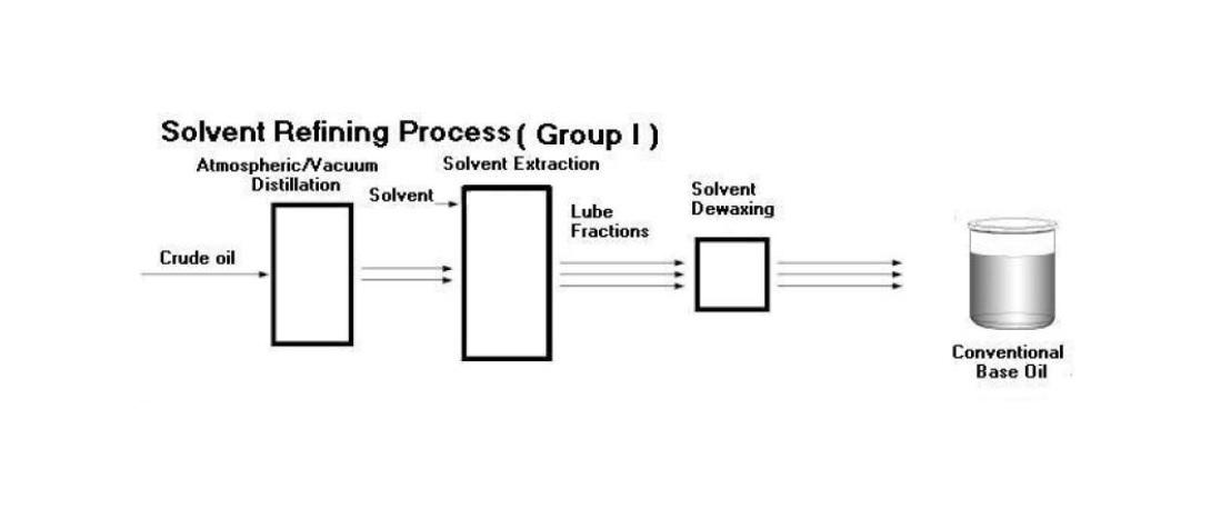 تولید روغن پایه
