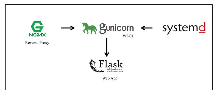 سرویس پایتون Flask در محیط عملیاتی (Production)