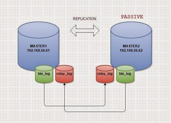 راه اندزای MYSQL به صورت MASTER-MASTER