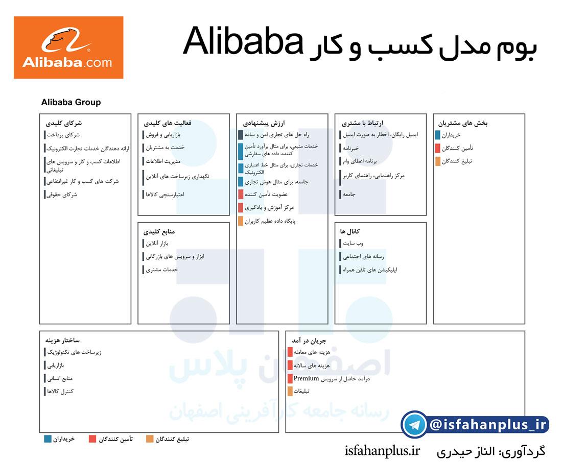 بوم مدل کسب و کار علی بابا