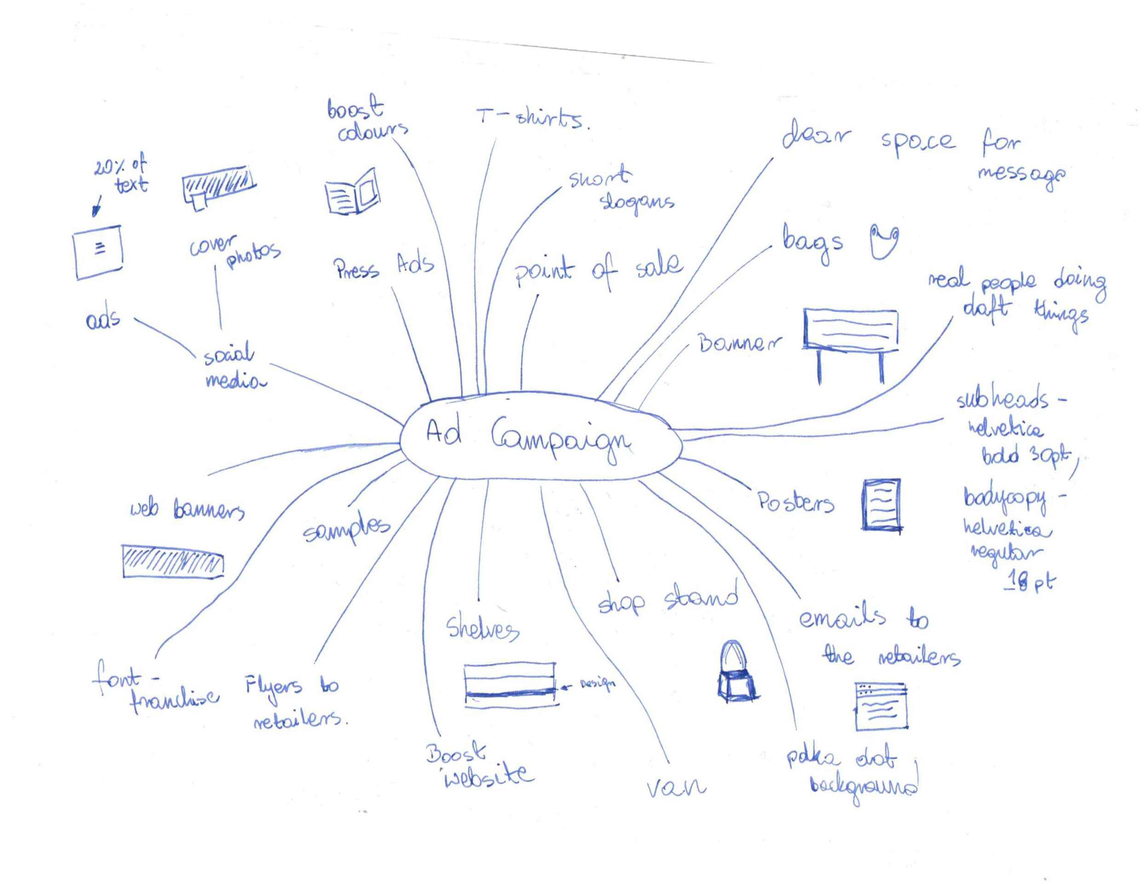 نقشه ذهنی طراحی کمپین تبلیغاتی