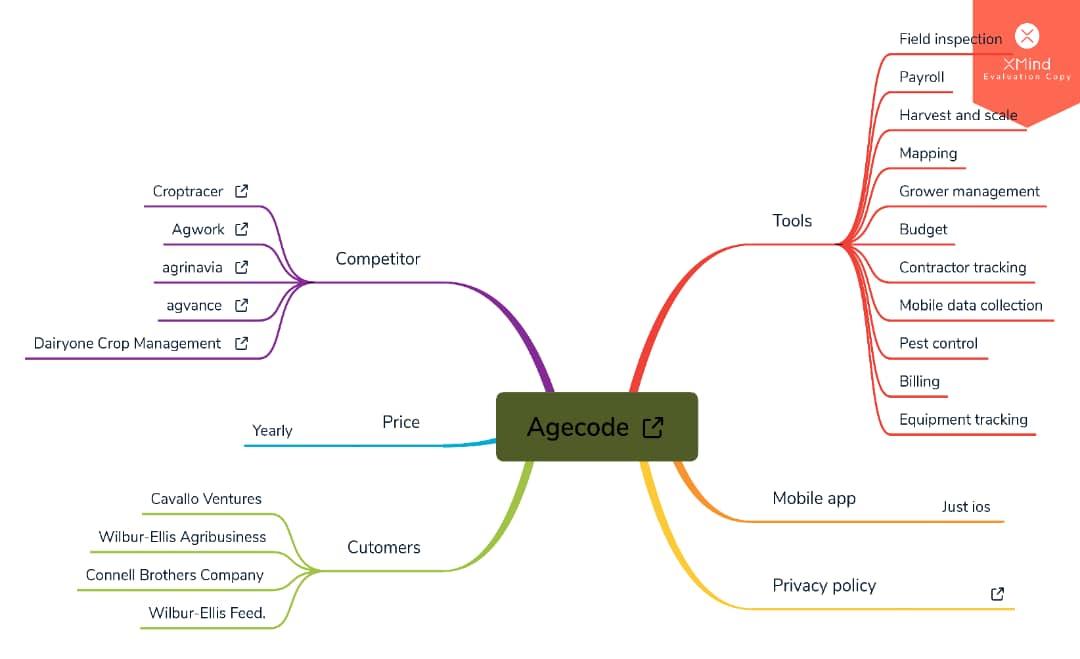 نمونه آنالیز محصول طراحی شده توسط تیم باویتک با استفاده از نقشه ذهنی