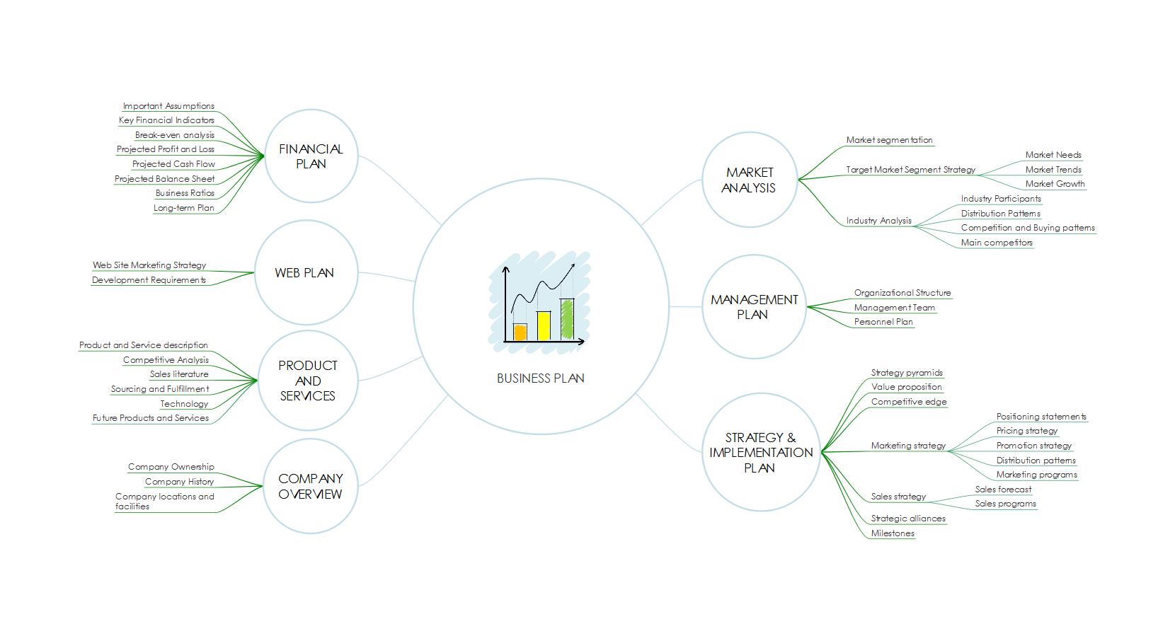 نقشه ذهنی business-plan